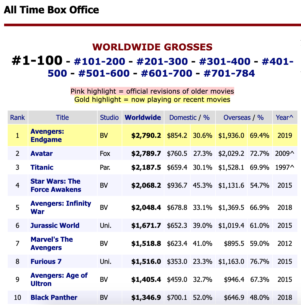 avengers endgame box office