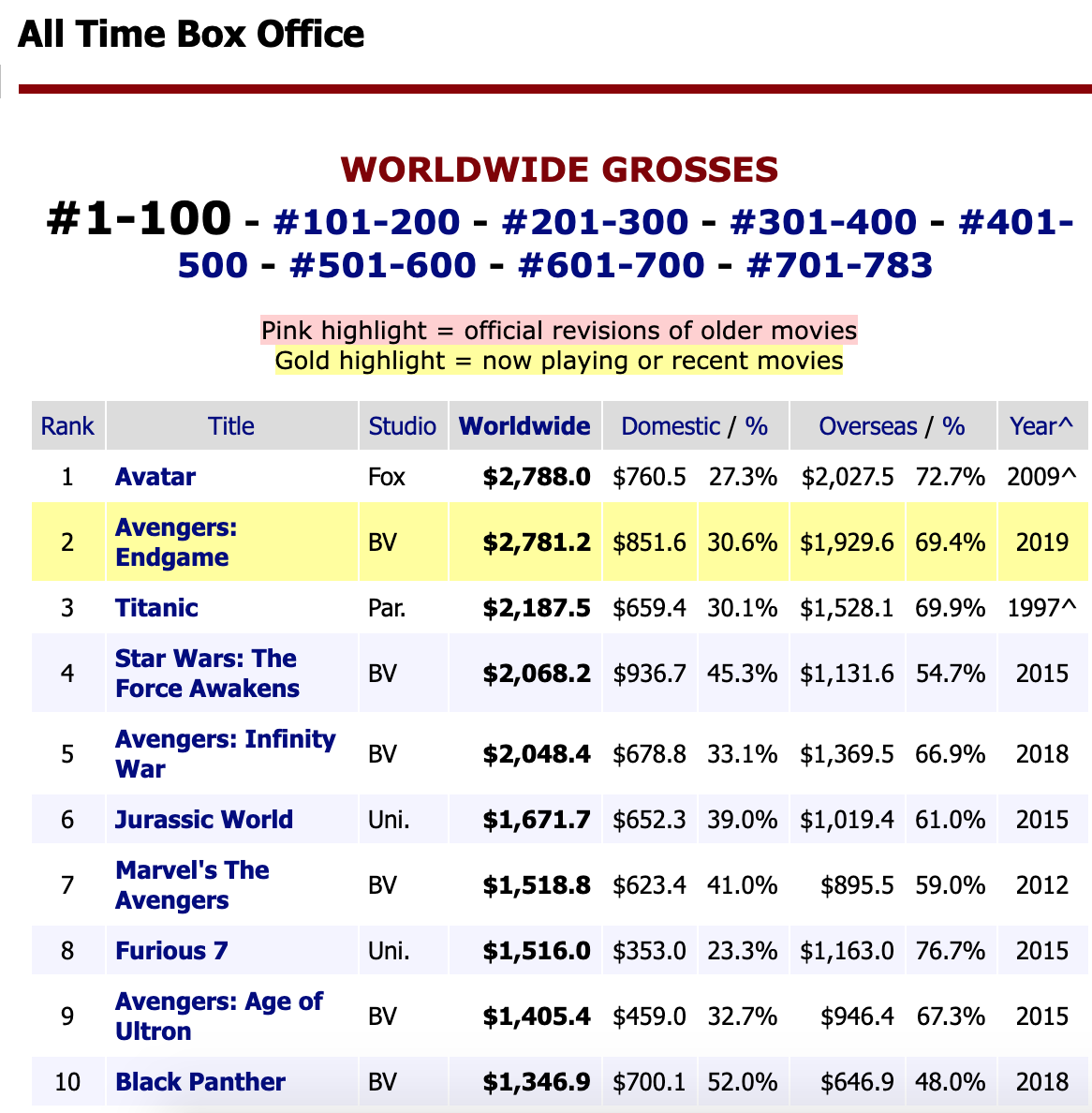 endgame box office
